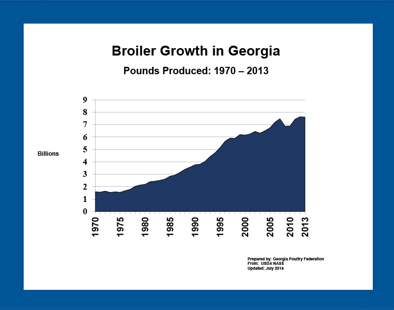 Georgia's Poultry Industry and Its Impact on the Local