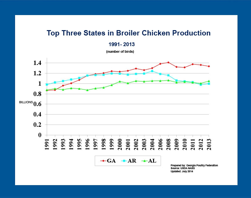 Georgia's Poultry Industry and Its Impact on the Local Economy and